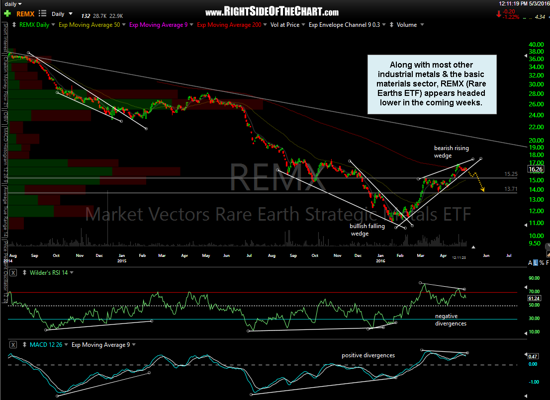REMX daily May 3rd