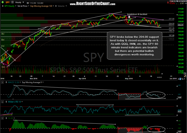 SPY 60-minute 2 May 19th