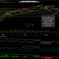 SPY 60-minute May 19th