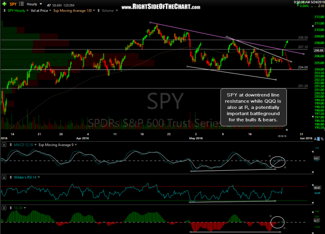 SPY 60-minute May 24th