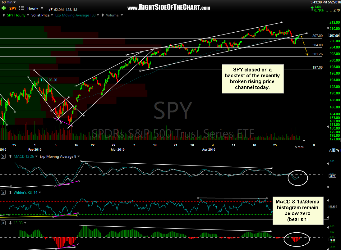 SPY 60-minute May 2nd