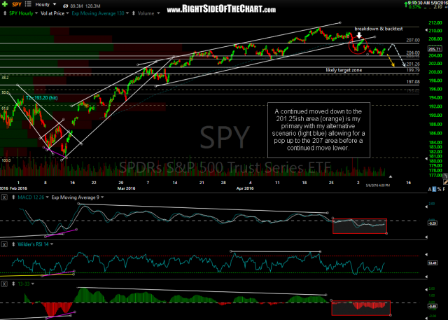 SPY daily May 9th