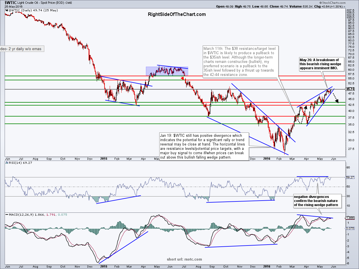 $WTIC daily May 26th