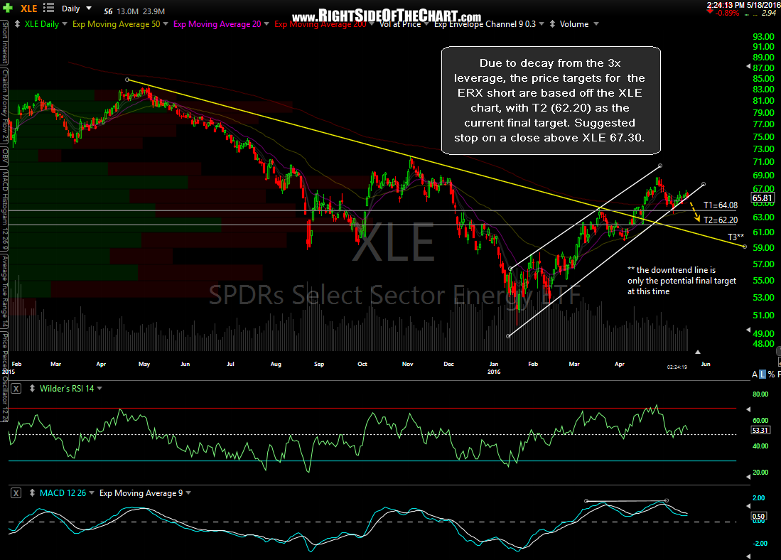 XLE daily May 18th
