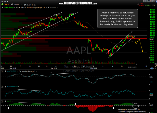 AAPL 60 min June 1st close