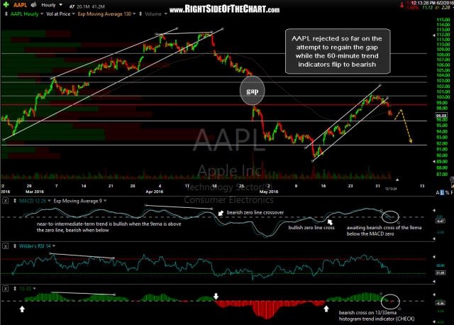 AAPL 60 minute June 2nd