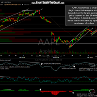 AAPL 60-minute June 7th