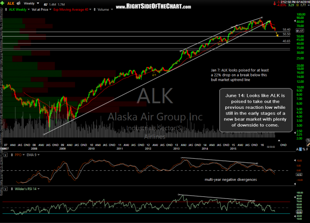 ALK weekly June 14th