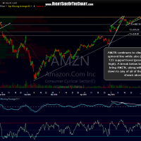 AMZN 120-minute June 7th