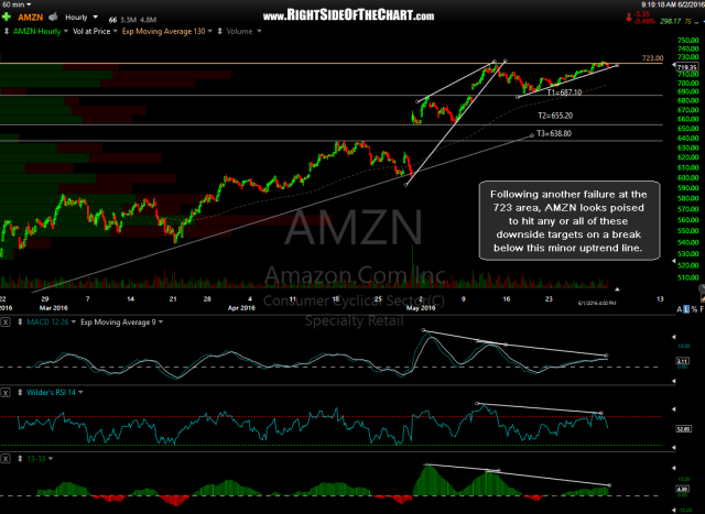 AMZN 60 min June 1st close