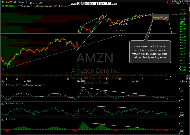 AMZN 60-minute June 17th