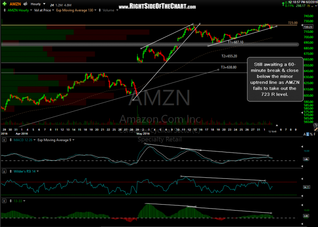 AMZN 60 minute June 2nd