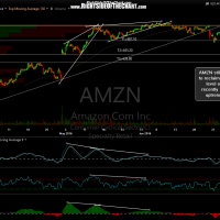 AMZN 60-minute June 30th