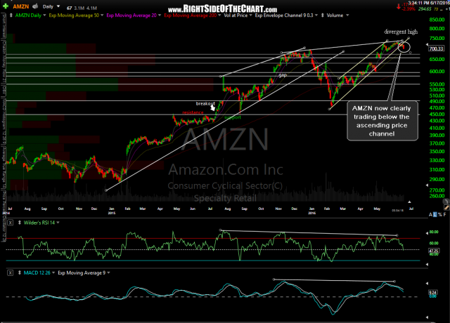 AMZN daily June 17th