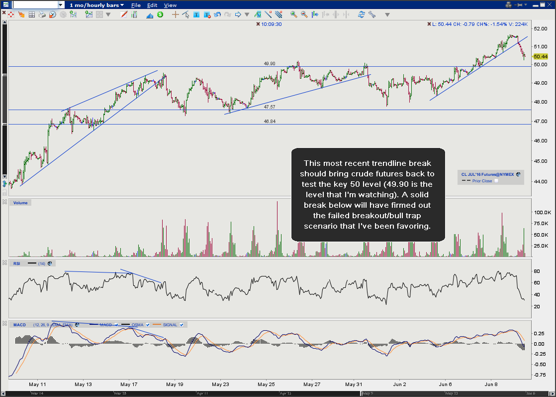 $CL 60-minute June 9th