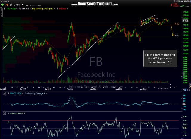 FB 60 min June 1st close