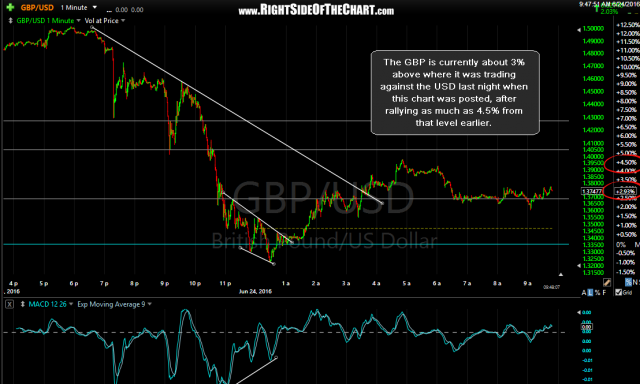 GBP-USD 1 min 2 June 24th
