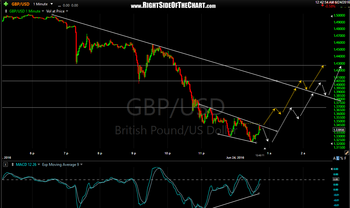 GBP-USD 1 minute June 24th