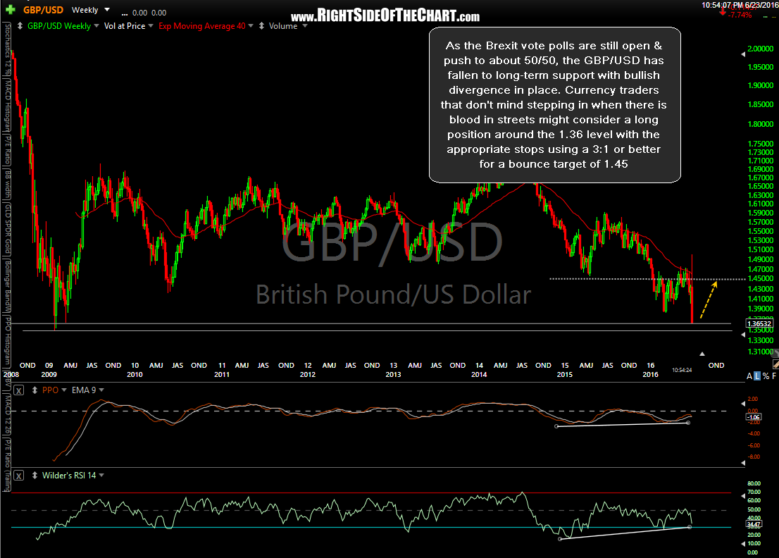 GBP/USD weekly June 23th