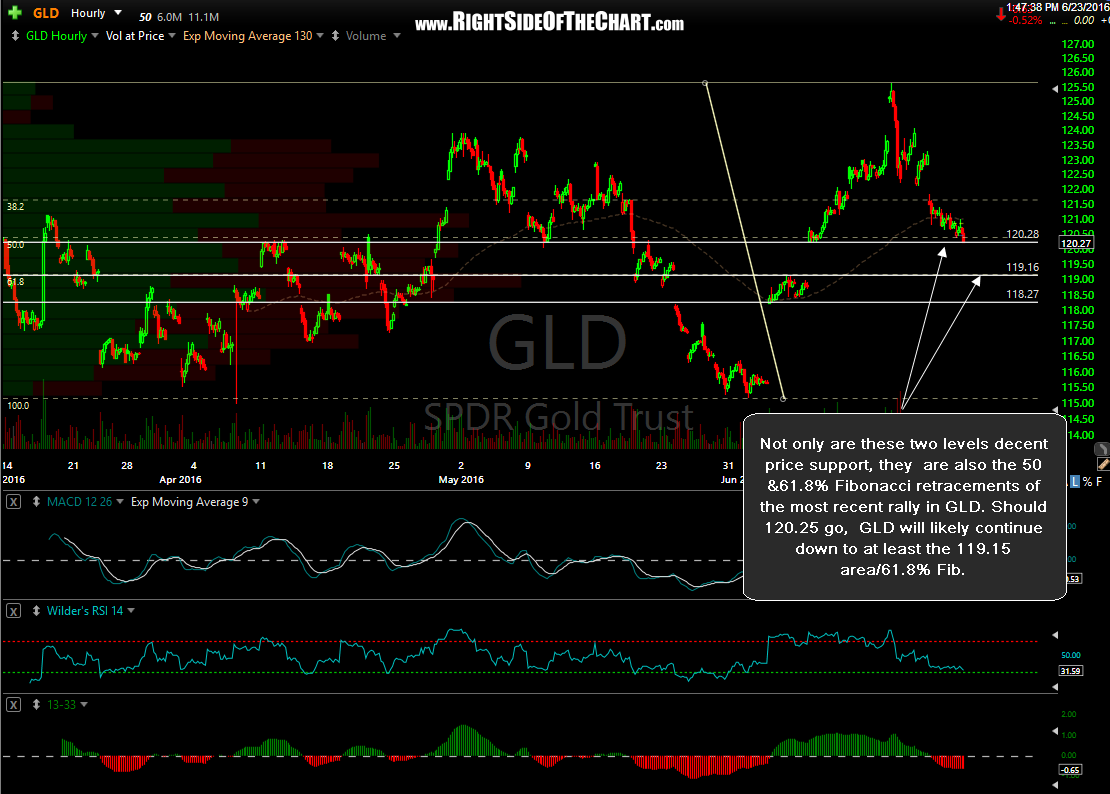 GLD 60-minute June 23rd