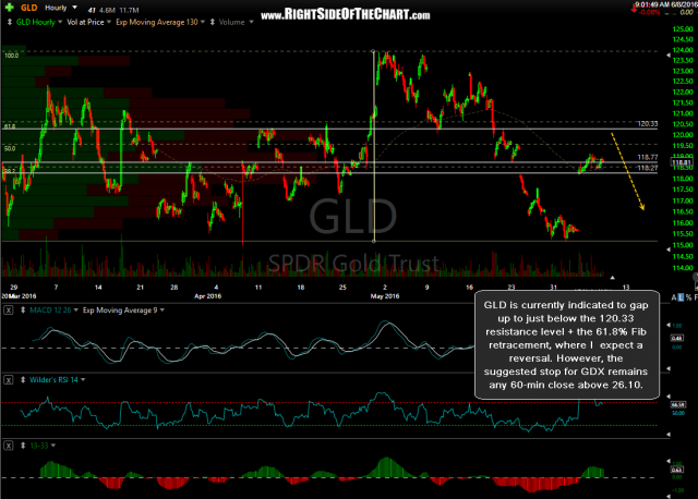 GLD 60-minute June 7th close