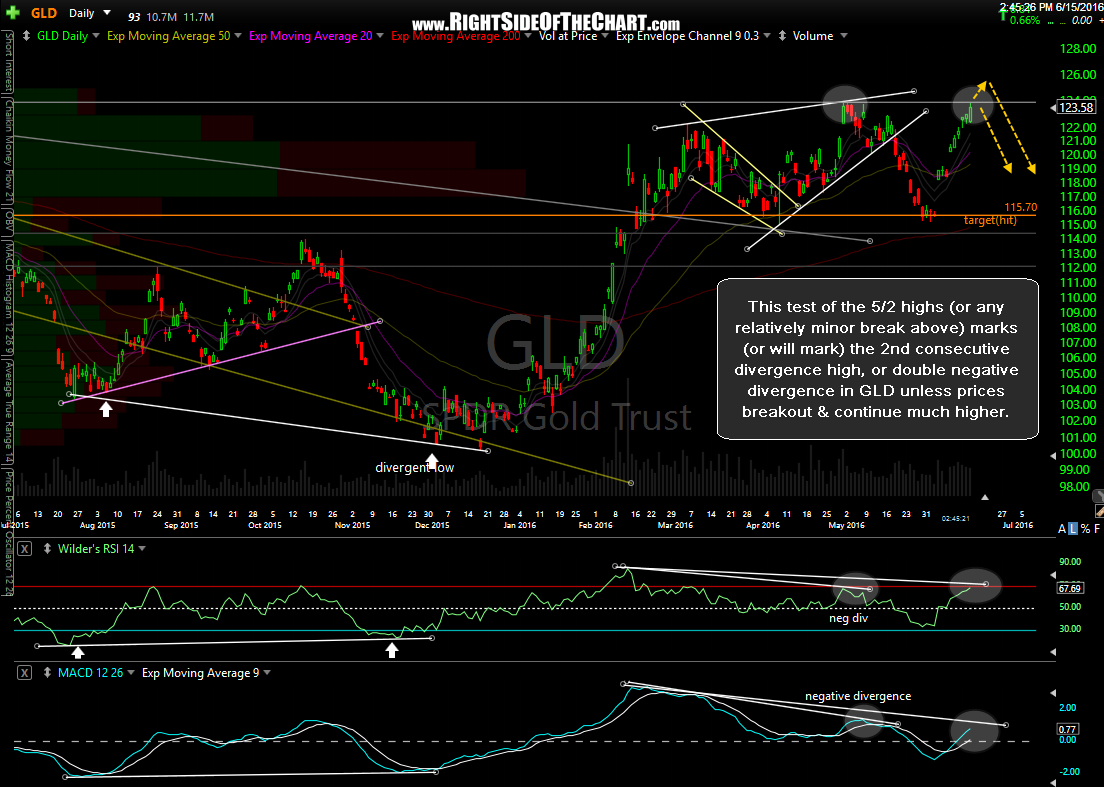 GLD daily June 15th