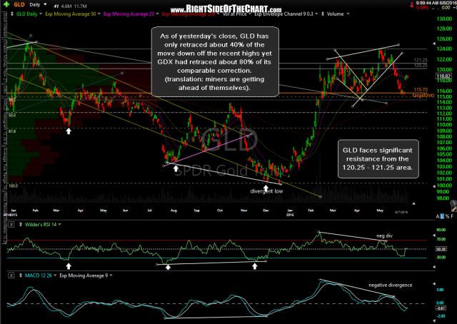 GLD daily June 7th close