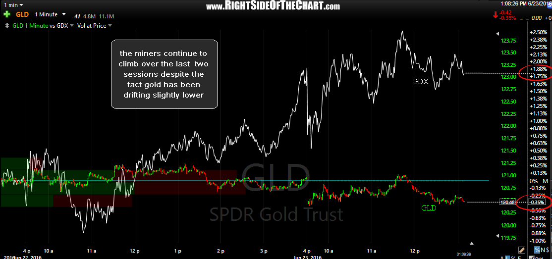 GLD vs. GDX 1 minute June 23rd
