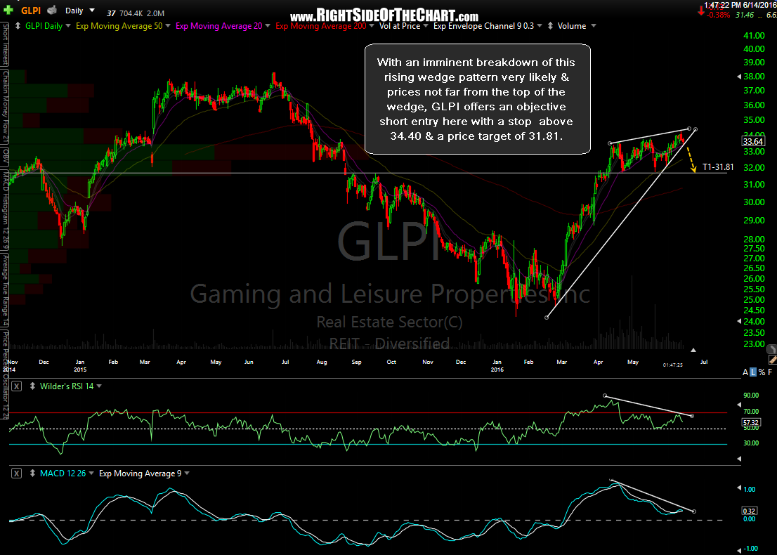 GLPI daily June 14th