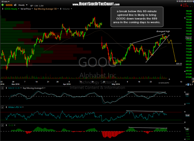 GOOG 60 min June 1st close