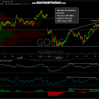 GOOG 60 minute June 2nd