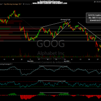 GOOG 60 minute June 30th