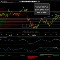 GOOG 60 minute June 3rd