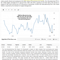 ISM Non Manufacturing PMI May 2016