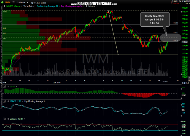 IWM 15-minute June 16th
