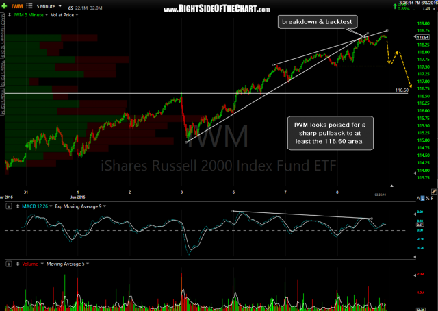 IWM 5-minute June 8th