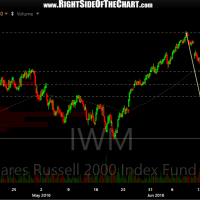 IWM 60-minute June 29th
