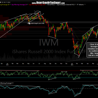 IWM daily June 10th