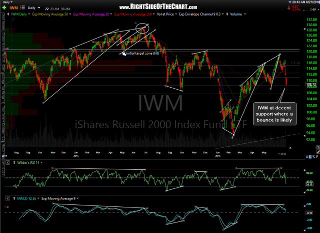 IWM daily June 27th