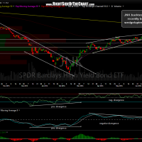 JNK daily June 20th