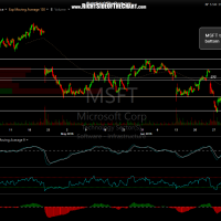 MSFT 60-minute June 30th