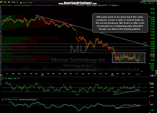 MU daily May 25th