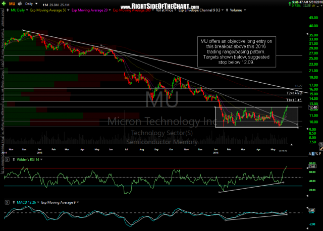 MU daily May 31st