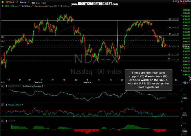 $NDX 60-minute June 19th
