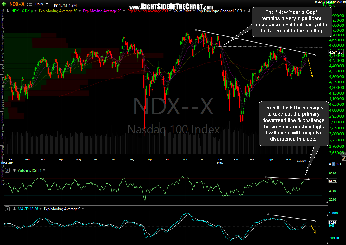 $NDX daily June 2nd close