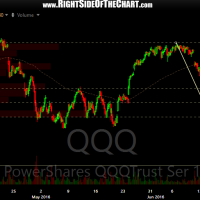 QQQ 60-minute 3 June 29th