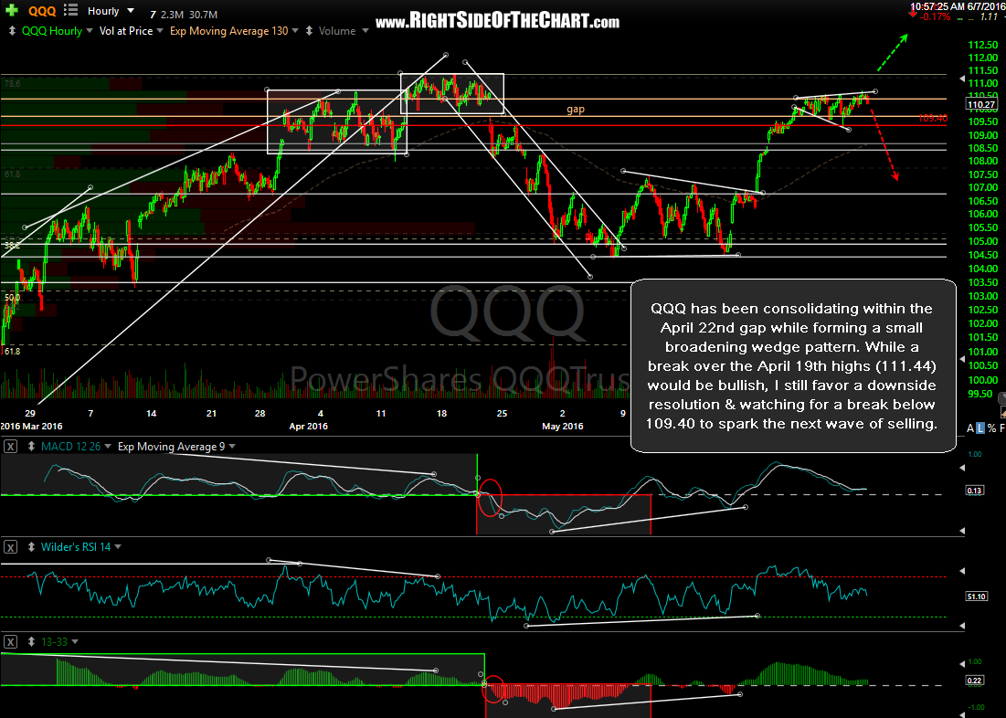 QQQ 60-minute June 7th