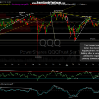 QQQ daily June 10th