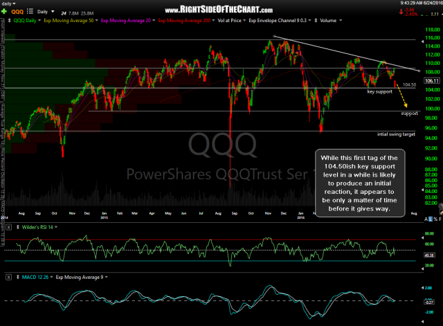 QQQ daily June 24th
