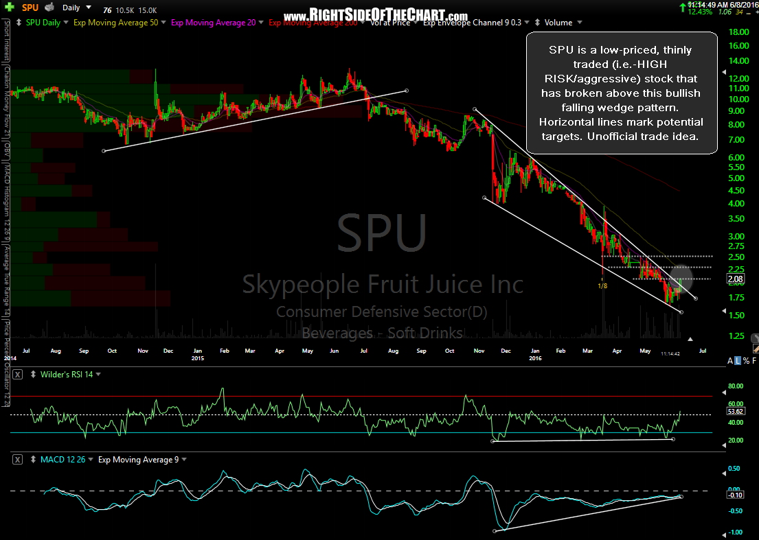 SPU daily June 8th